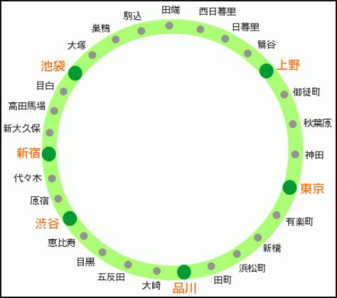 JR山手線 路線.