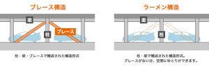 ラーメン構造とブレーズ構造の比較