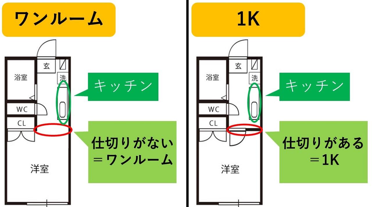 ワンルームと1Kの違いを間取り図で比較したもの