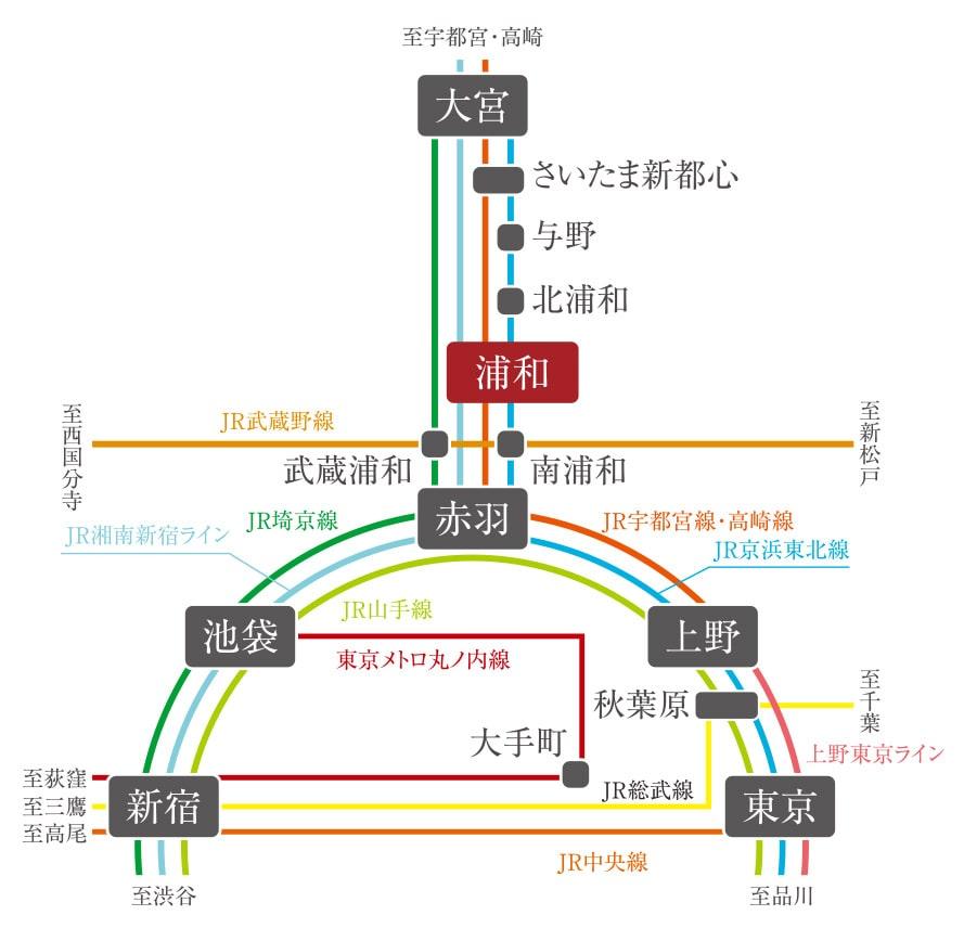 浦和路線図