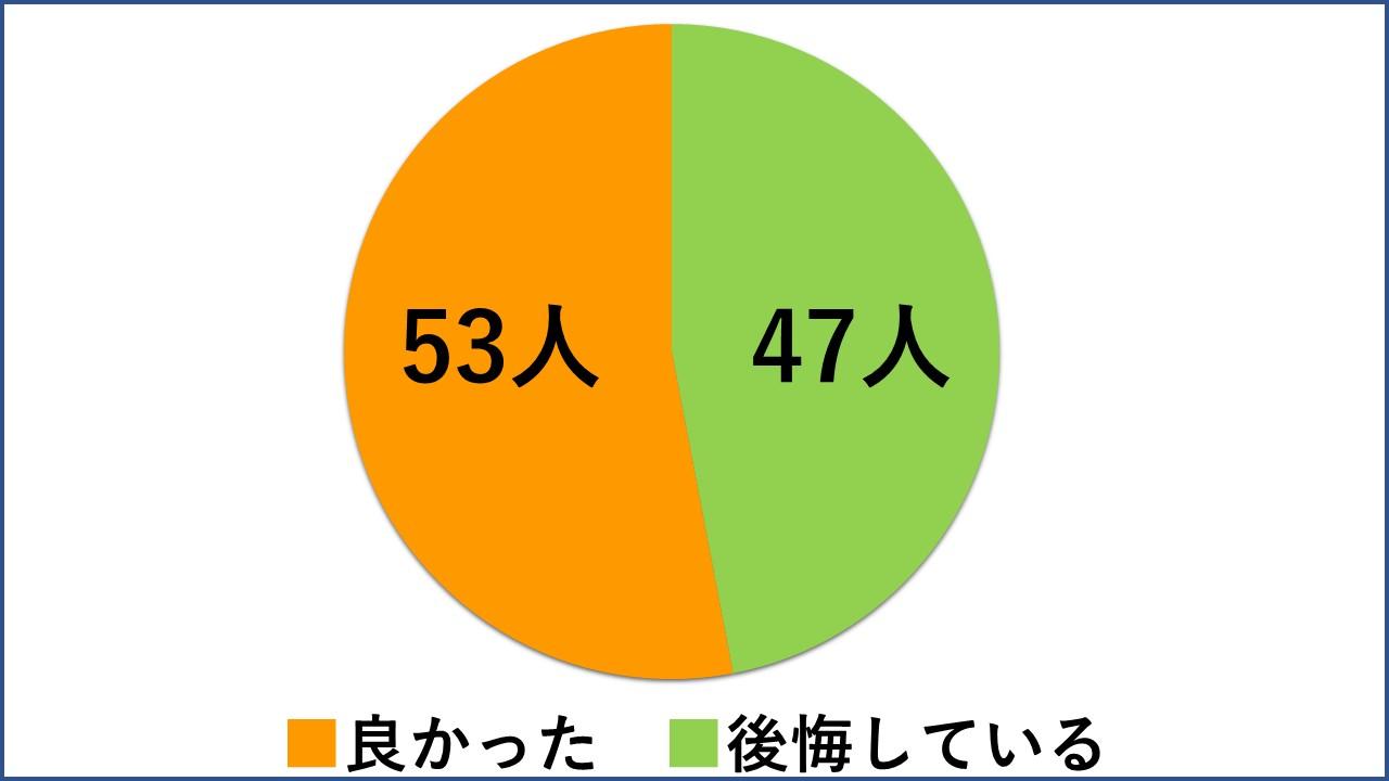 アンケート結果のグラフ