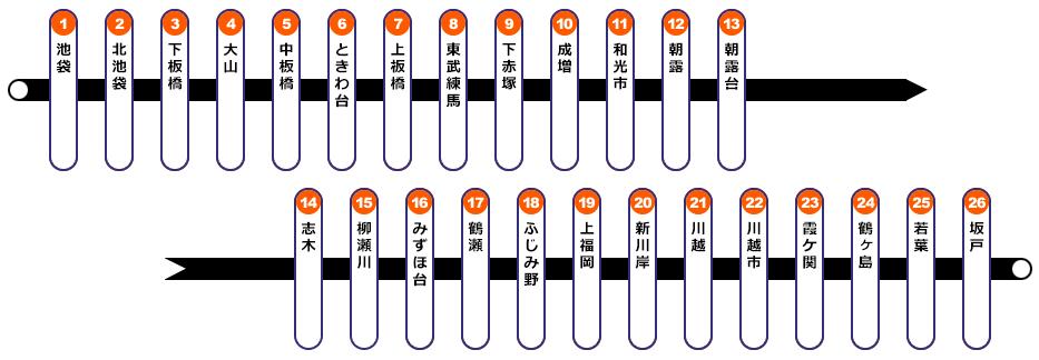 東上線の路線図