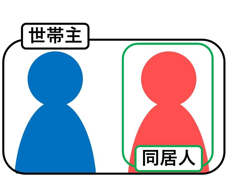 世帯主と同居人になるイメージ図