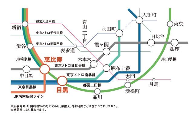 目黒駅路線図