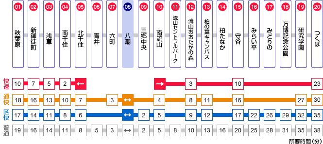 八潮駅路線図