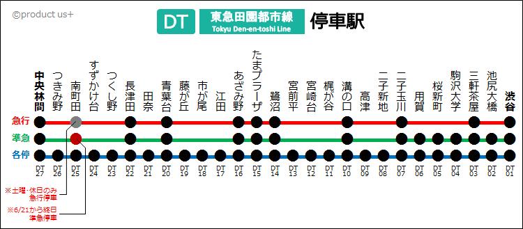 宮前平駅路線図