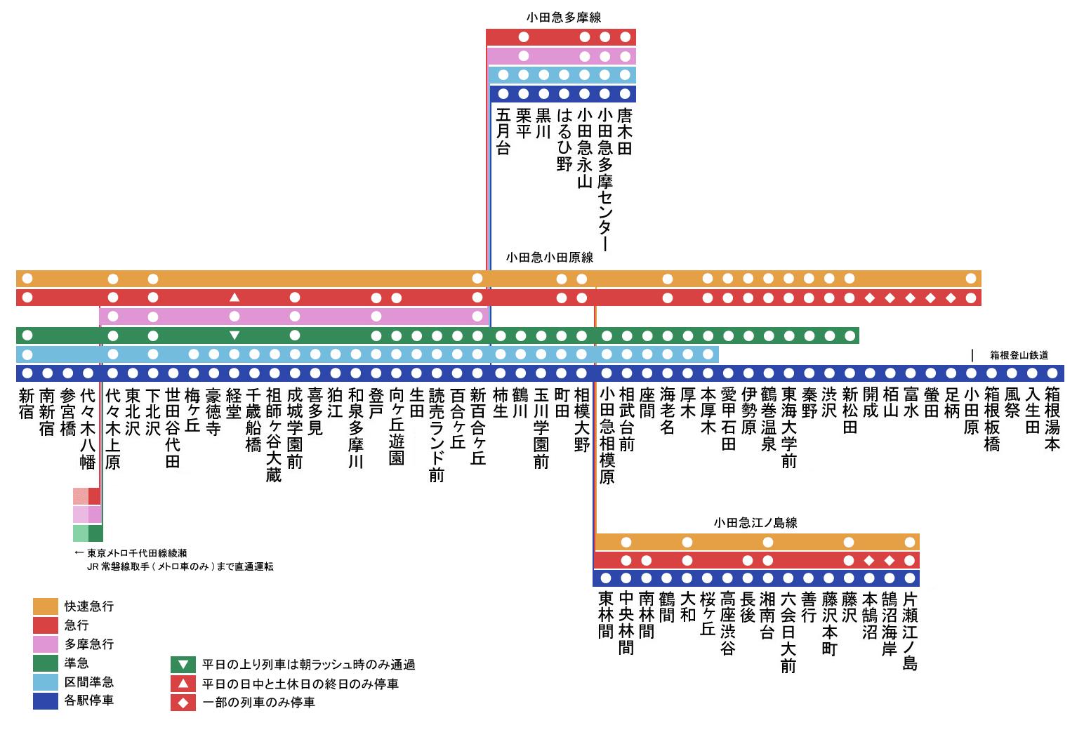 小田急江ノ島線路線図