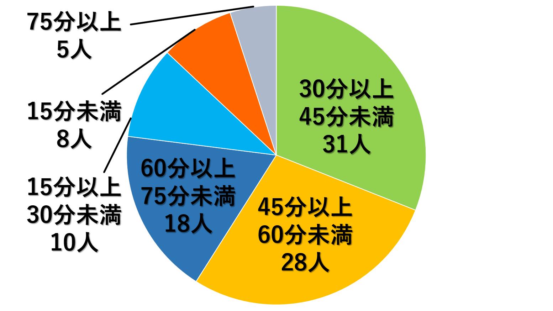 通勤時間のアンケートグラフ