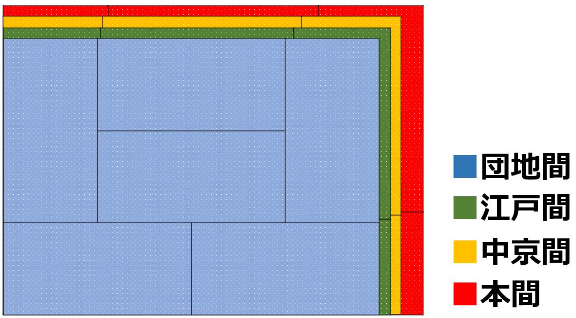 畳の種類ごとの大きさ比較