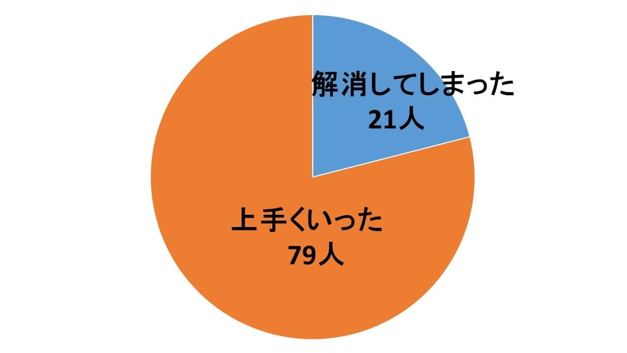 アンケートグラフの画像