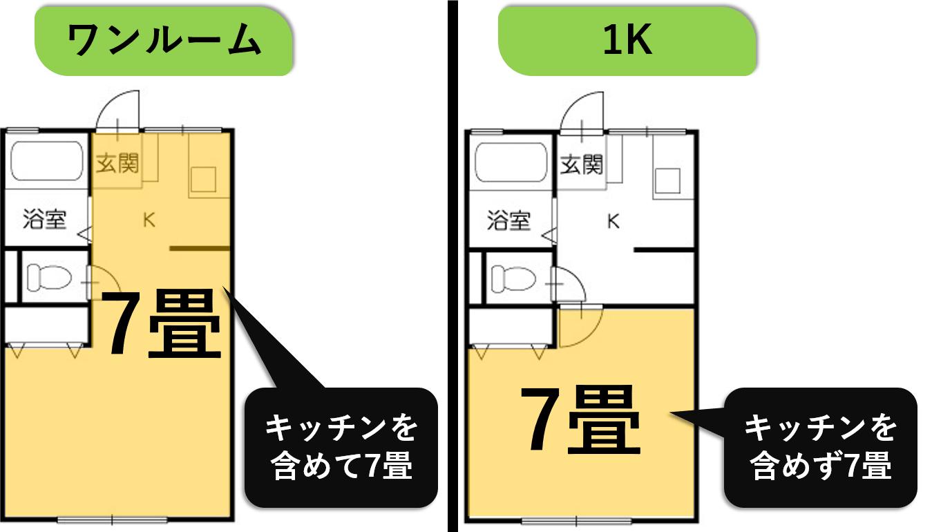 7畳ワンルームと1K
