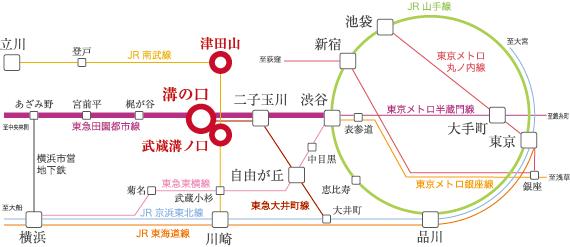 溝の口駅の路線図