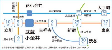 武蔵小金井路線図