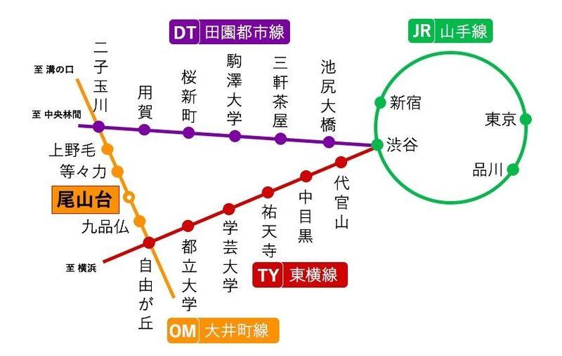 尾山台駅路線図