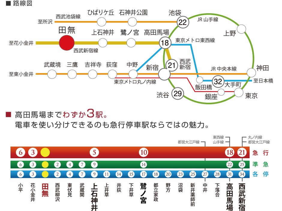 田無路線図