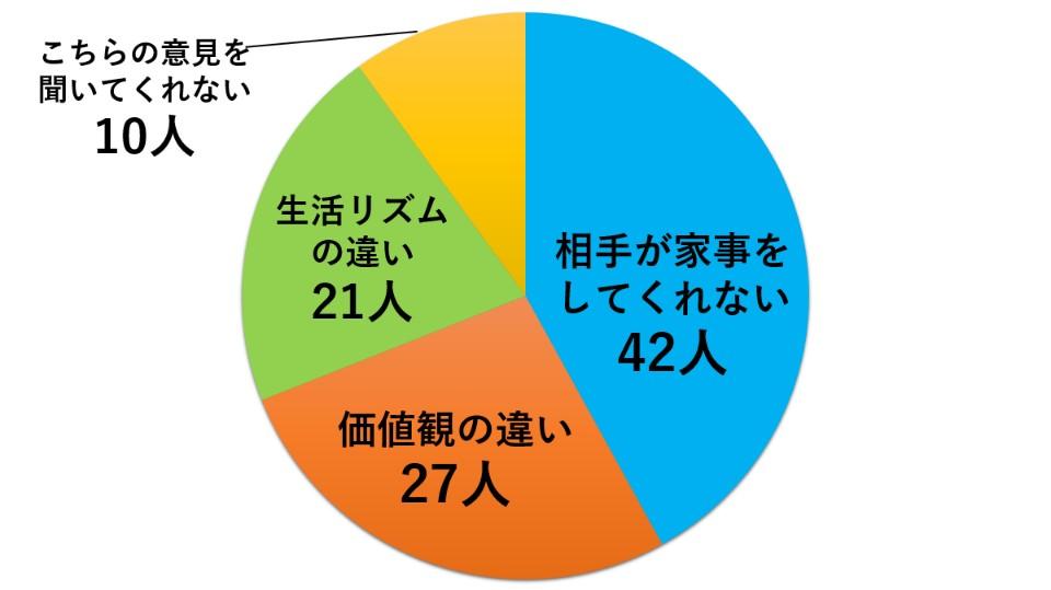 喧嘩の理由アンケートグラフ