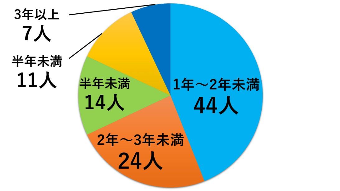 同棲期間のグラフ