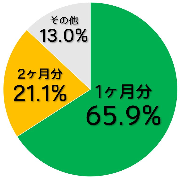 礼金の割合のグラフ