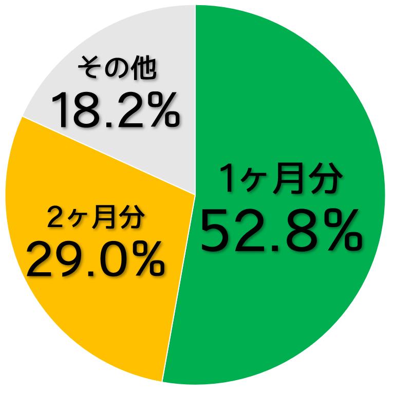 敷金の割合のグラフ