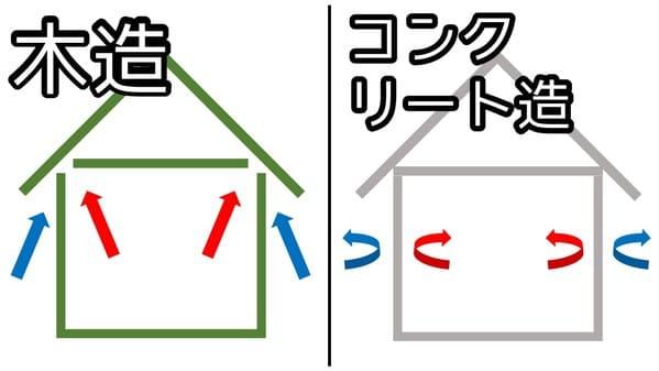 木造とコンクリート造の通気性の違い