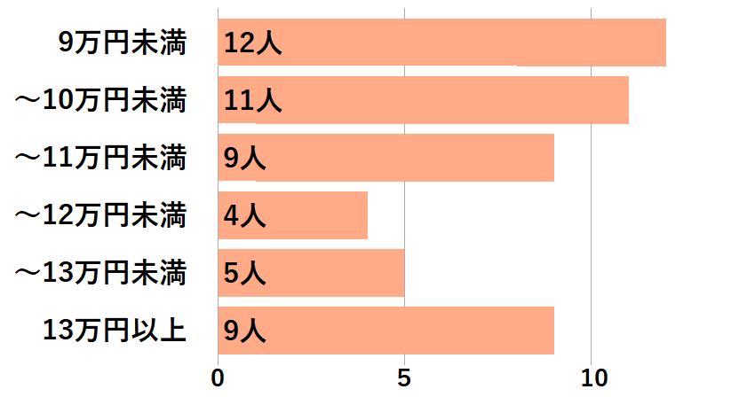 1DK・1LDKの同棲カップルの家賃グラフ
