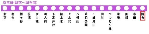 京王線の路線図(調布駅)
