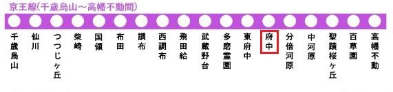 京王線の路線図(府中駅)