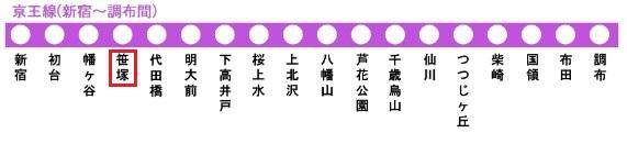 京王線の路線図(笹塚駅)