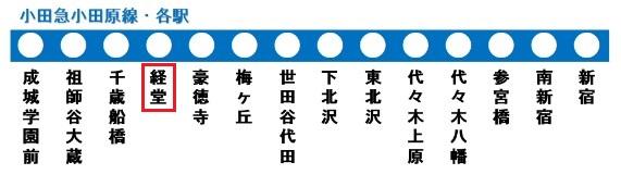 小田原線の路線図(経堂駅)