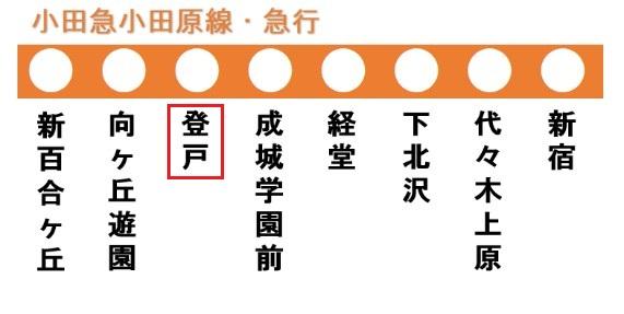 小田原線の路線図(登戸駅)