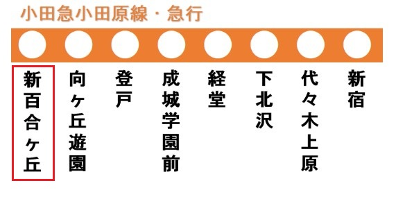 小田原線の路線図(新百合ヶ丘駅)