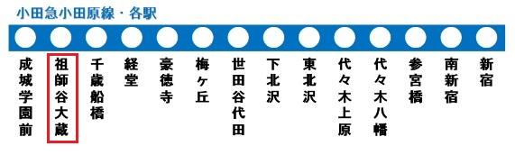 小田原線の路線図(祖師谷大蔵駅)