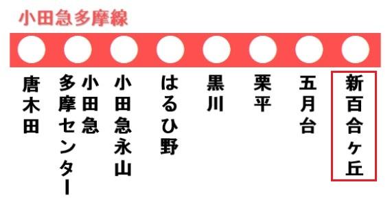 多摩線の路線図(新百合ヶ丘駅)