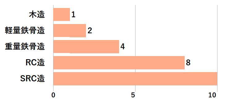 建物構造ごとの防音性比較のグラフ