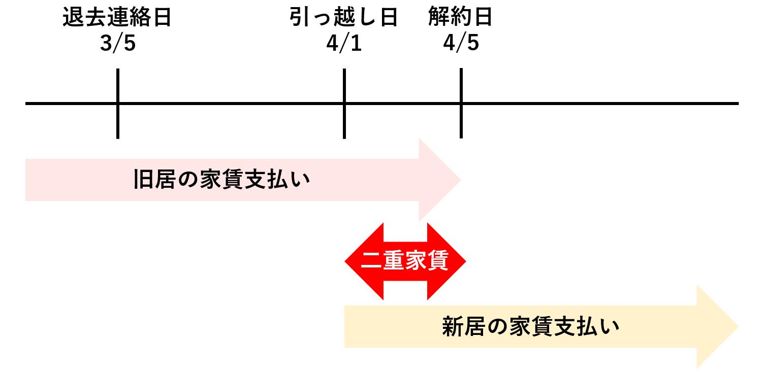 二重家賃の図