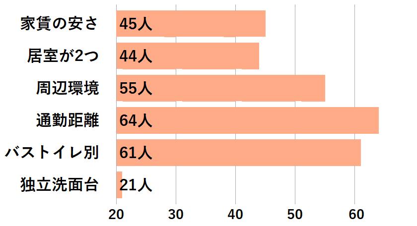 カップルがお部屋探しで重視した条件のグラフ
