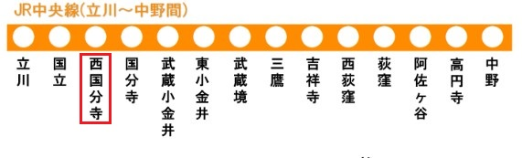 中央線の路線図(西国分駅)