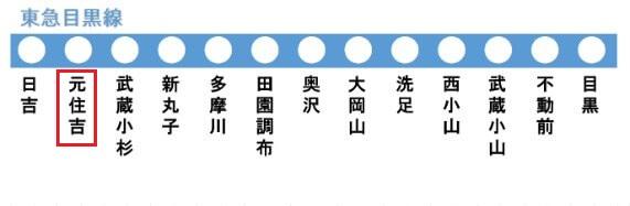 東急目黒線の路線図(元住吉駅)