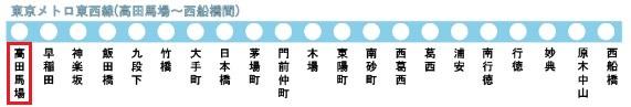 東西線の路線図(高田馬場駅)
