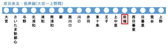 京浜東北・根岸線の路線図(田端駅)