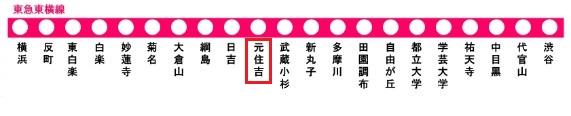 東急東横線の路線図(元住吉駅)