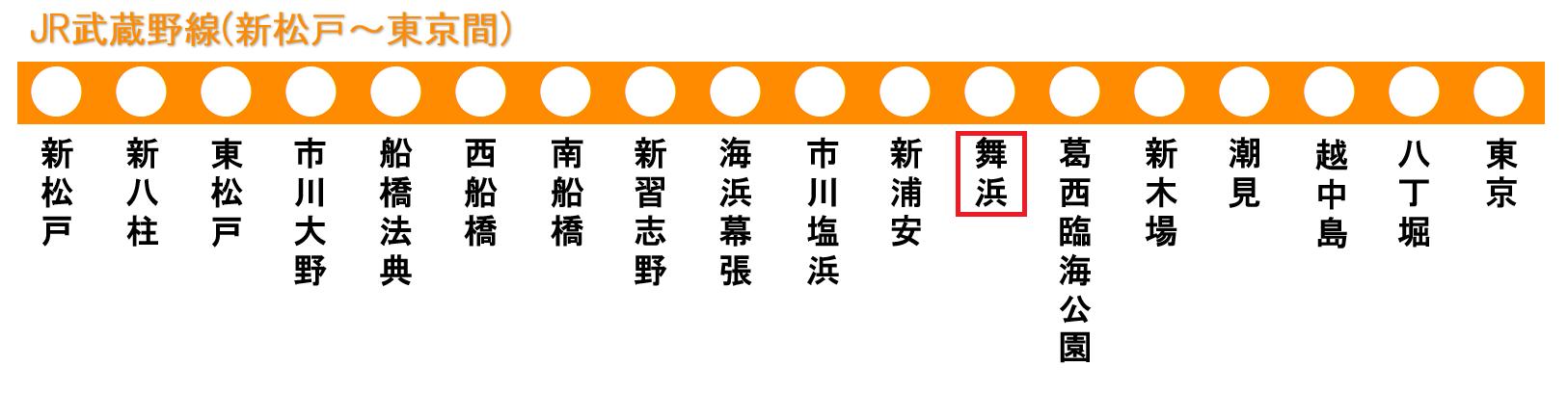 JR武蔵野線の路線図(舞浜駅)