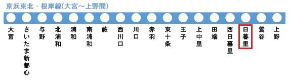 京浜東北・根岸線の路線図(日暮里駅)