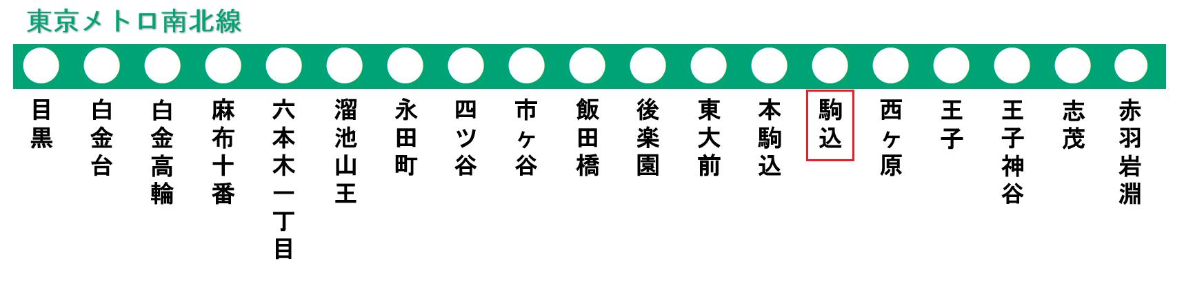 東京メトロ南北線の路線図(駒込駅)