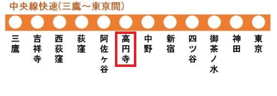 中央線快速の路線図(高円寺駅)