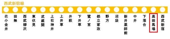 西武新宿線の路線図(高田馬場駅)