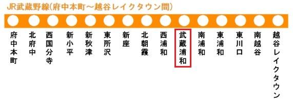 JR武蔵野線の路線図(武蔵浦和駅)