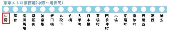 東京メトロ東西線の路線図(中野駅)