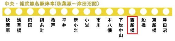 中央・総武線の路線図(西船橋駅)