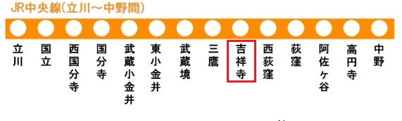 中央線の路線図(吉祥寺駅)